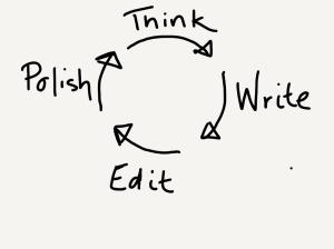 myrenaissanceblog.wordpress.com-writing-cycle